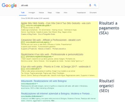 SERP Google - SEO e SEA