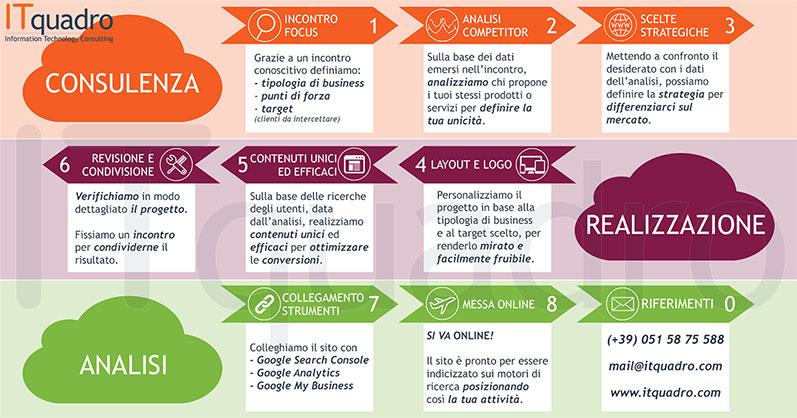 8 passi per creare un sito web efficace
